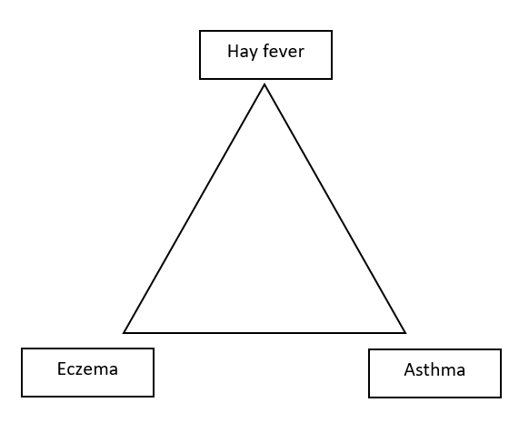 Atopic Triad